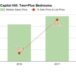 capitol_hill_Q1_2017_2bd-300x300.png
