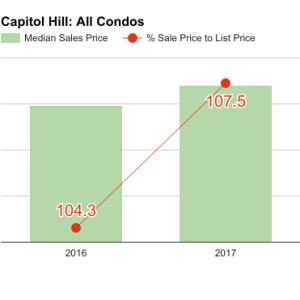 capitol_hill_Q1_2017_all-300x300.png