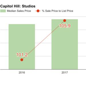 capitol_hill_Q1_2017_studios-300x300.png