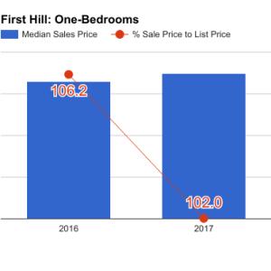 first_hill_Q1_2017_1bd-300x300.png