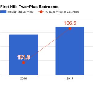 first_hill_Q1_2017_2bd-300x300.png