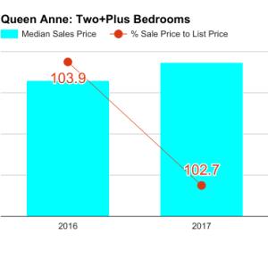 queen_anne_q1_2017_2bd-300x300.png
