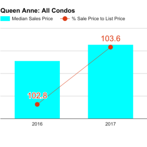 queen_anne_q1_2017_all1-300x300.png