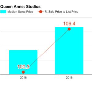 queen_anne_q1_2017_studio-300x300.png