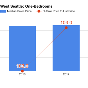 west_seattle_q1_2017_1bd-300x300.png