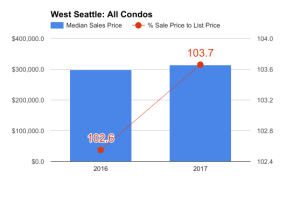 South & West Seattle Q1 2017 Stats