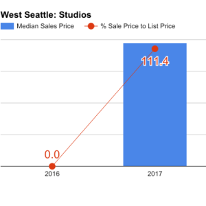 west_seattle_q1_2017_studios-300x300.png