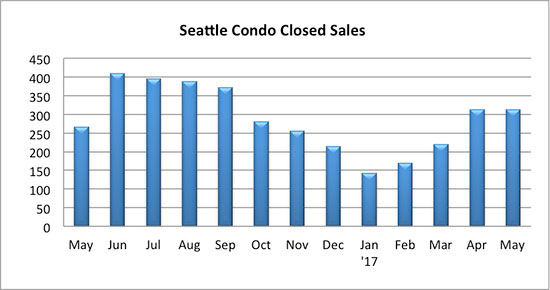 Seattle Condo closed sales May 2017