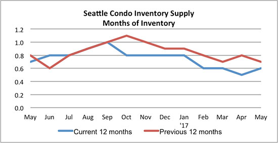 Seattle Condo inventory supply May 2017