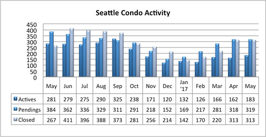 Seattle Condo market activity may 2017