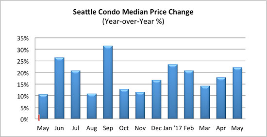 Seattle Condo median price change May 2017