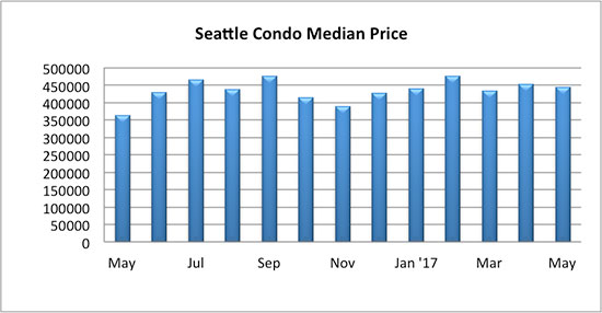 Seattle condo median price May 2017