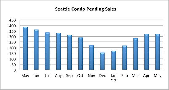 Seattle condo pending sales May 2017