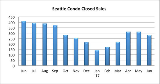 Seattle Condo Closed Sales June 2017