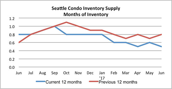 Seattle Condo\ Inventory Supply June 2017