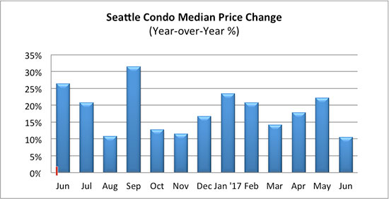 Seattle Condo Median Price Change June 2017