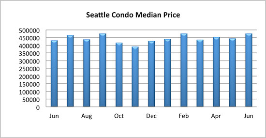 Seattle Condo Median Sales Price June 2017