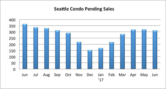 Seattle Condo Pending Sales June 2017