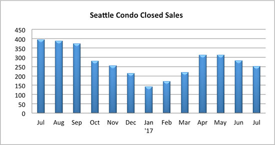 Seattle_Condo_Closed_Sales_July_2017