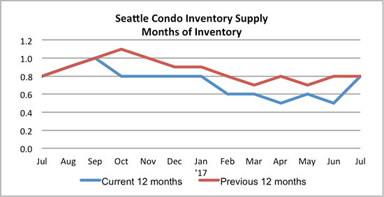 Seattle_Condo_Inventory_Supply_July_2017
