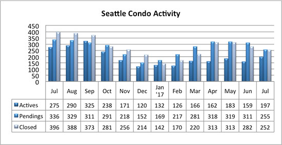 Seattle_Condo_Market_Activity_July_2017