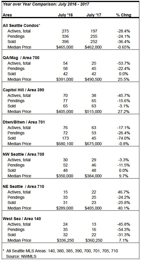 Seattle_Condo_Market_Statistics_July_2017