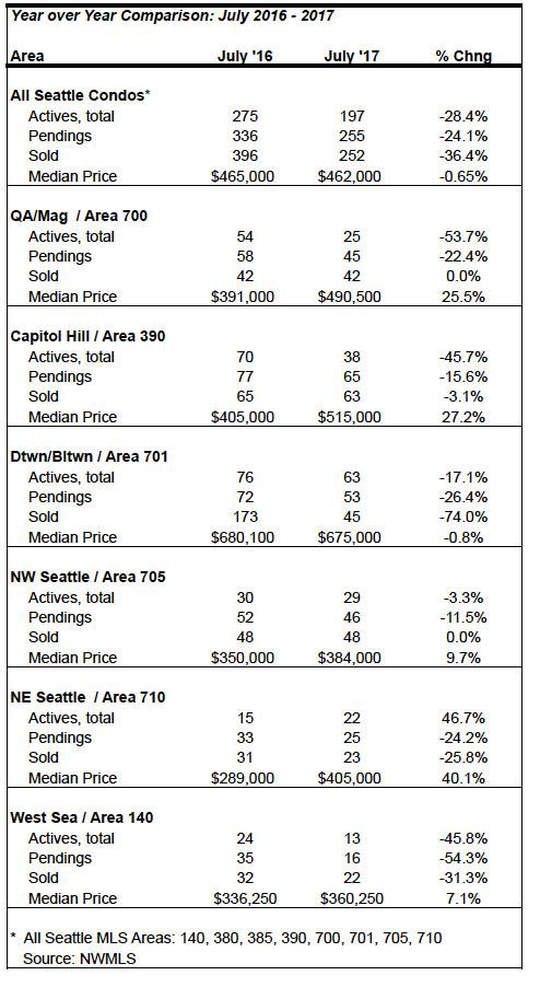 Seattle_Condo_Market_Statistics_July_2017
