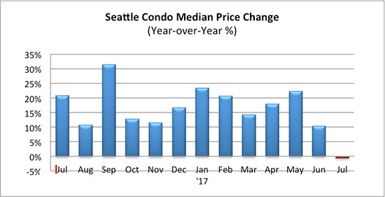 Seattle_Condo_Median_Sales_Price_Change_July_2017