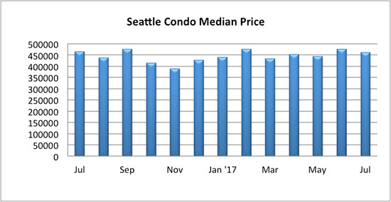 Seattle_Condo_Median_Sales_Price_July_2017