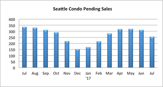 Seattle_Condo_Pending_Sales_July_2017