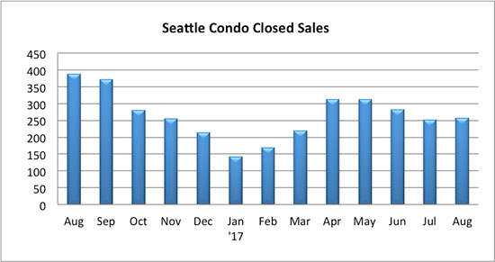Seattle Condo Closed Sales August 2017