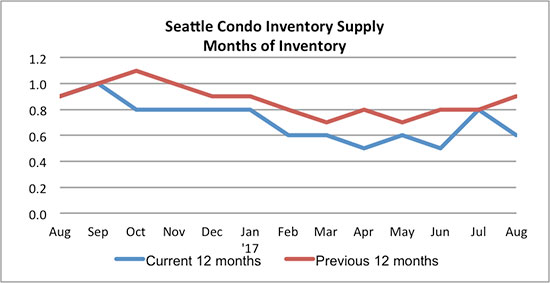Seattle Condo Inventory Supply August 2017