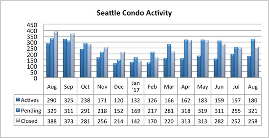Seattle Condo Market Sales Activity August 2017