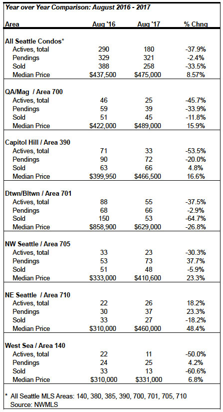Seattle Condo Market Statistics August 2017