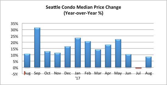 Seattle Condo Median Price Change August 2017