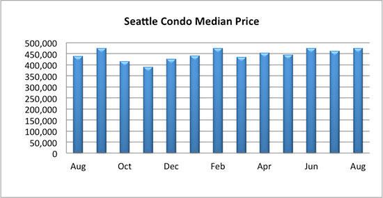 Seattle Condo Median Sales Price August 2017