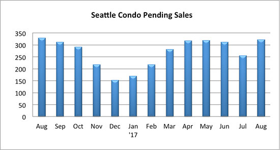 Seattle Condo Pending Sales August 2017