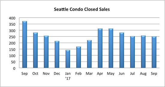 Seattle Condo Closed Sales Sept 2017