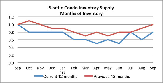 Seattle Condo Inventory Supply Sept 2017