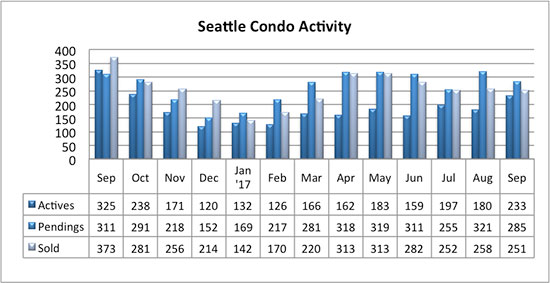 Seattle Condo Market Activity Sept 2017