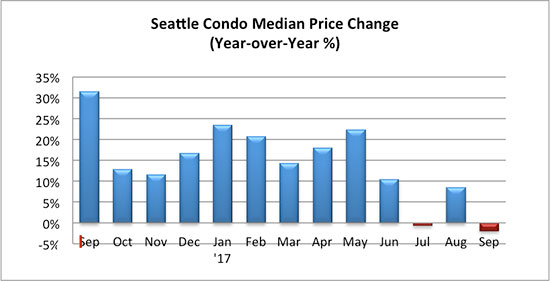 Seattle Condo Median Sales Price Change Sept 2017