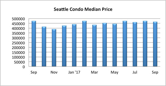Seattle Condo Median Sales Price Sept 2017