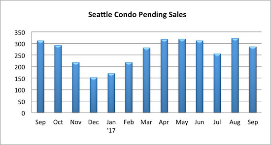 Seattle Condo Pending Sales Sept 2017