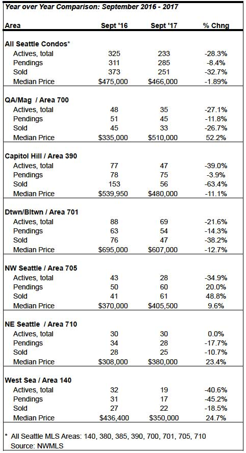 Seattle Condo September 2017 market statistics