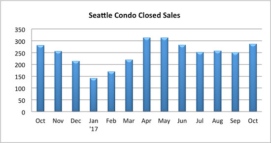 Seattle Condo Closed Sales October 2017