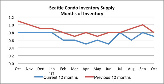 Seattle Condo Inventory Supply October 2017