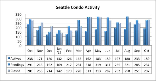 Seattle Condo Market Activity October 2017
