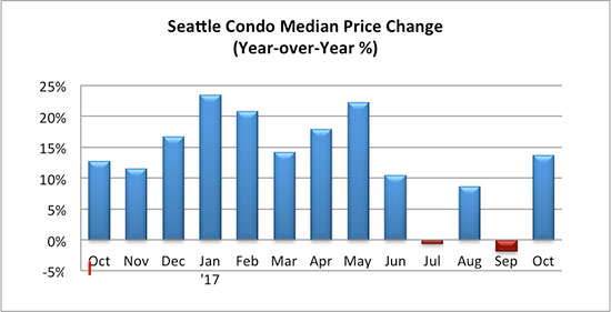 Seattle Condo Median Price Change October 2017