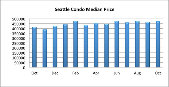 Seattle Condo Median Sales Price October 2017