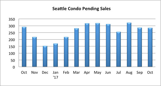 Seattle Condo Pending Sales October 2017
